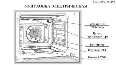 Плита газоэлектрическая Gefest ПГЭ 6502-03 0029